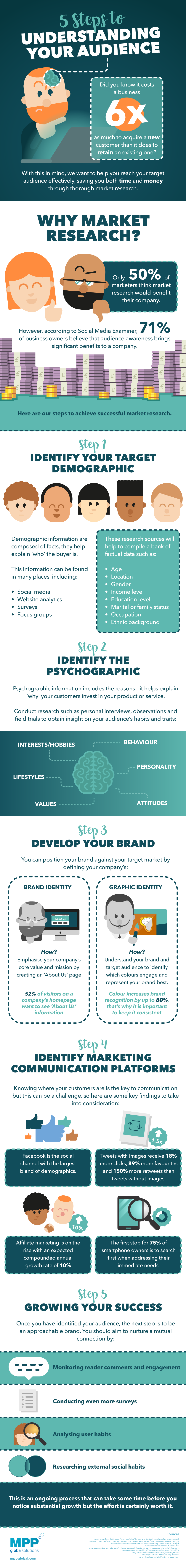 5-steps-to-understanding-your-audience